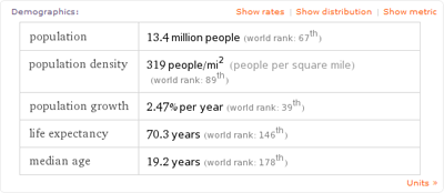 Wolfram's population table